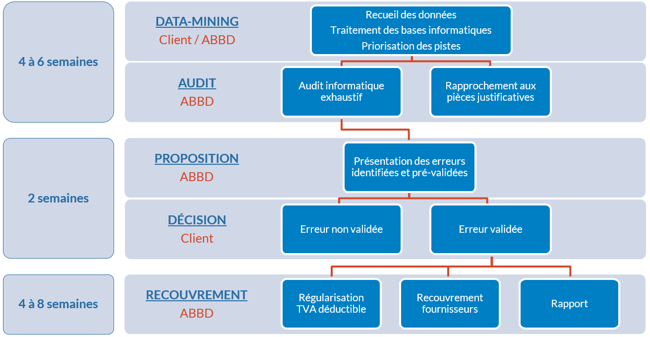 les étapes d'audit comptable des transactions fournisseurs