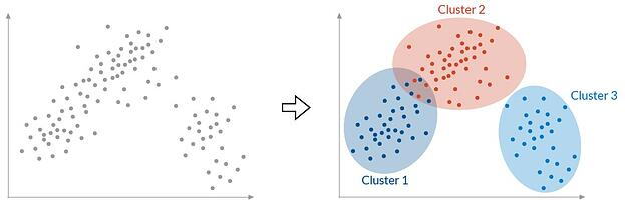 Méthode de clustering - ABBD